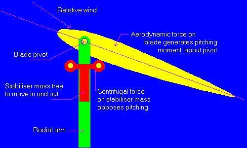 Massstab.windturbine - Darrieus wind turbine - Wikipedia, the free encyclopedia