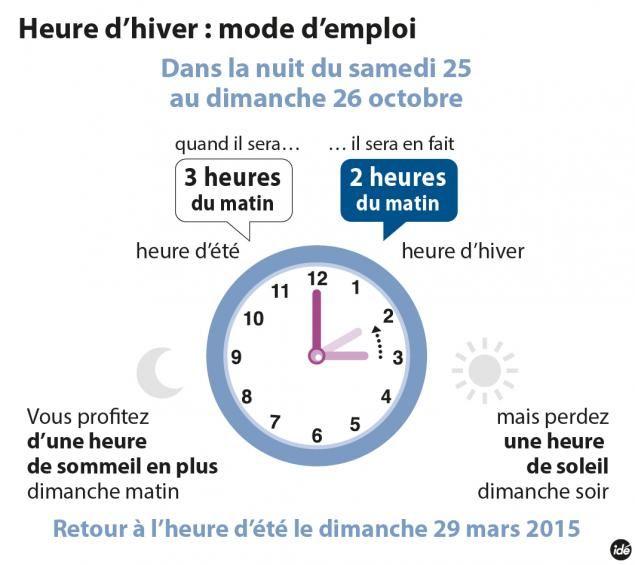 http://www.franceinfo.fr/vie-quotidienne/environnement/article/ce-week-end-passe-l-heure-d-hiver-589153