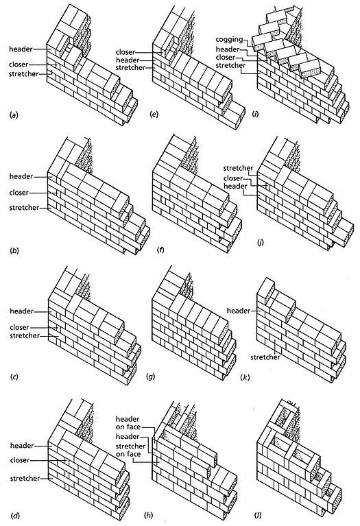 brick bonds. (a) Flemish bond. (b) Flemish garden-wall bond. (c) Flemish stretcher-bond. (d) Monk bond. (e) English bond. (f) English garden-wall bond. (g) Header bond. (h) Dearne's bond. (i) English cross-bond or St Andrew's bond, with upper course of projecting bricks laid diagonally (cogging or dog-tooth) to support a cornice above. (j) Dutch bond. (k) Raking stretcher-bond or quarter-bond. (l) Rat-trap bond. (JJS) - See more at: http://www.arhitectis.com/brick.htm#sthash.pTr0o7hq.dpuf