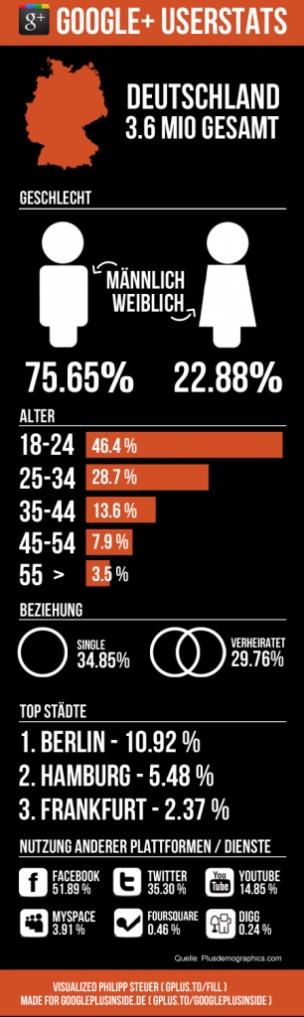 Na dann lag ich ja letztens gar nicht so falsch mit meiner Schätzung, dass 75% der Google+ Nutzer 30jährige Männer sind :D