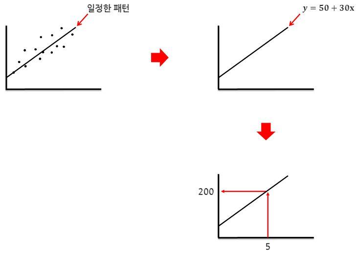나부랭이의 수학블로그 :: 회귀분석이란?