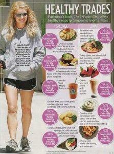 Jessica Simpson Diet