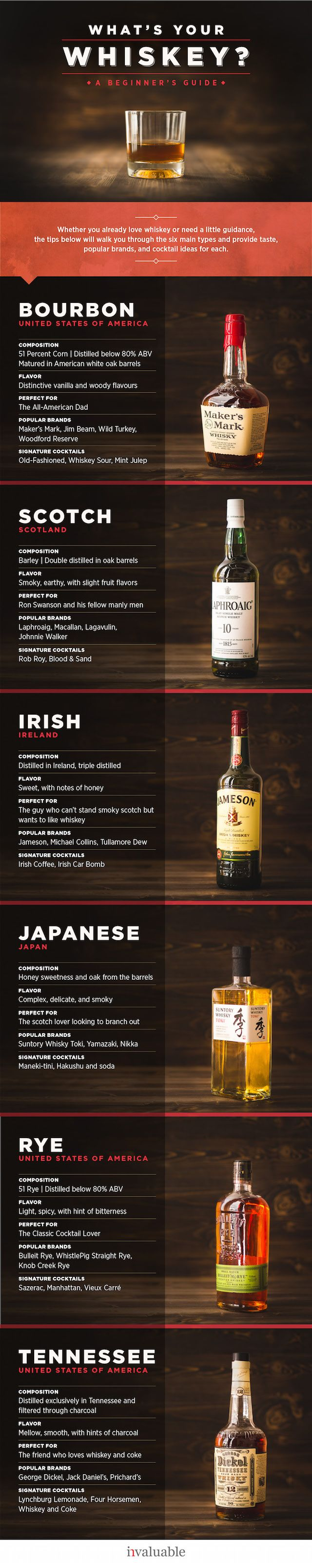 "A Beginner's Guide to Whiskey | The rise of the craft cocktail has paved the way for a new generation of whiskey drinkers. Discover the rich history of this smooth spirit, from its roots in ancient Mesopotamia and the rise of ""moonshine,"" to understanding the difference between types of whiskies, from bourbon and scotch to Irish whisky and Tennessee whiskey."