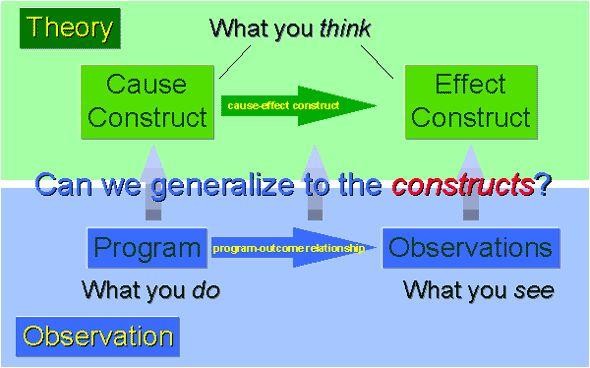 Idea of Construct Validity