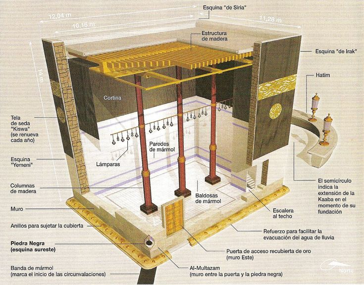 INSIDE..The Holy Kaaba Architecture and Organization (Kabah).There are four corners of Holy Kaaba and those are: The Black Stone Corner (Rukan-a-Hijjar-a-Aswad) The Shami Corner (Rukan-a-Shami) The Yamani Corner (Rukan-a-Yamani) The Iraqi Corner (Rukan-a-Iraqi)