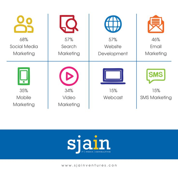 Digital Marketing activities will comprehend an irresistible marketing investment surge in 2017. #SjainVentures #DMSInfosystem #DigitalMarketing #SocialMediaMarketing #EmailMarketing #MobileMarketing #WebDevelopment