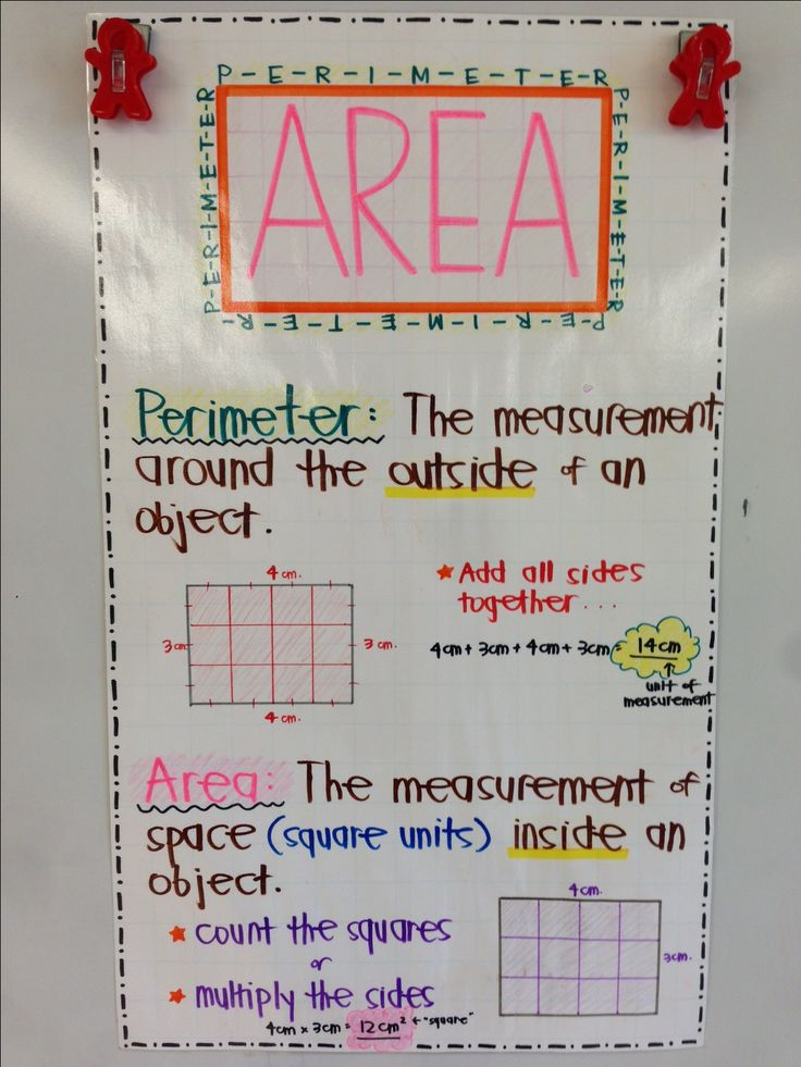 Area and Perimeter Anchor Chart :D Correlates with 3rd grade CCSS - 3.MD.5, 3.MD.6, 3.MD.8 Image only