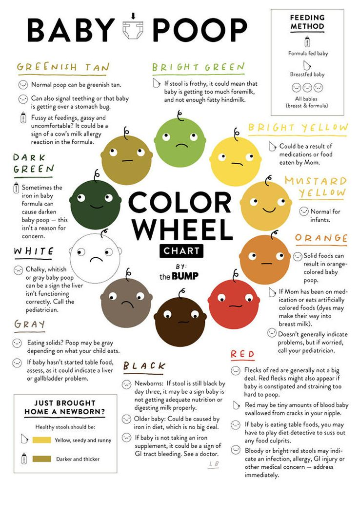 236 best baby #1 images on Pinterest Pregnancy, Education and - stool color chart