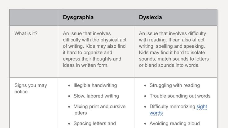 an analysis of dyslexia in children How american schools fail kids with dyslexia story: emily hanford  children with dyslexia need specialized reading instruction  update: oct 24, 2017 the map and story have been updated to reflect new analysis of state laws pertaining to dyslexia.