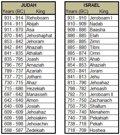 kings-of-israel-judah