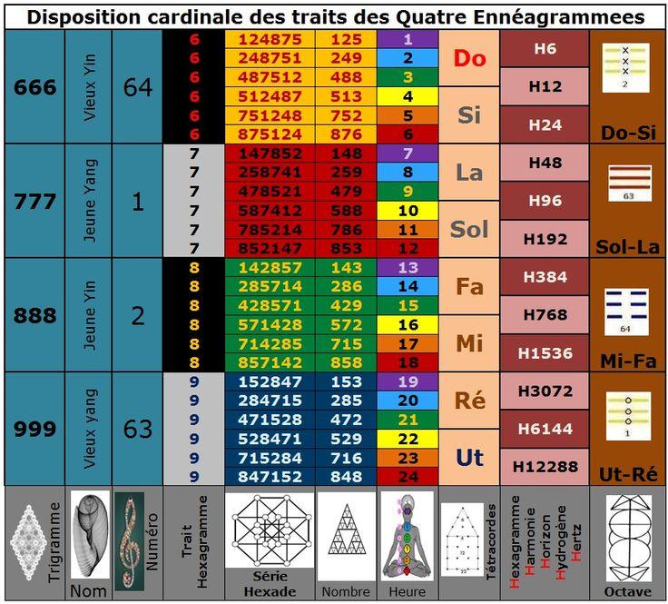 Retour au diapason tarogramme - Les noms des 12 chevaliers de la table ronde ...