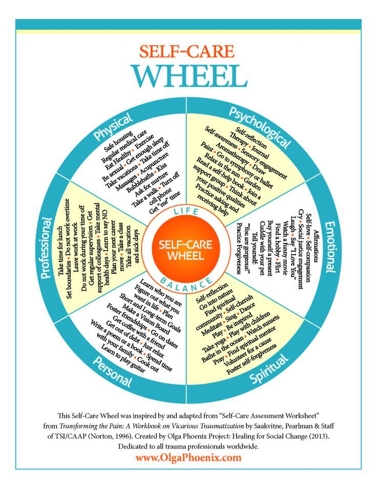 "therapybros: "" becauseiamawoman: "" The Self-Care Wheel. "" Wonderful graphic!!! Going to use with my staff! """