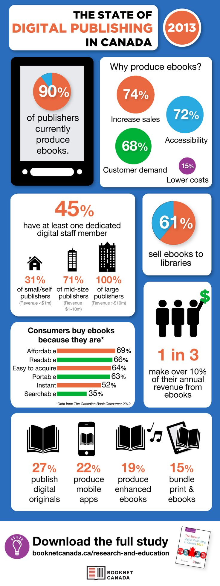 Infographic: The State Of Digital Publishing In Canada