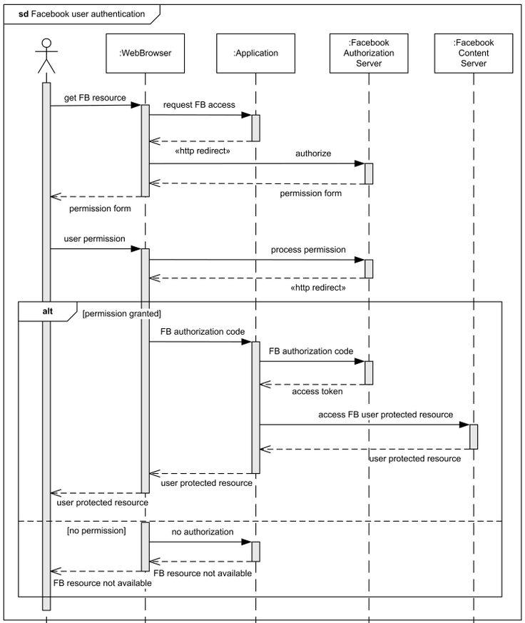 UML: Sequence Diagrams: Examples | Geek | Pinterest