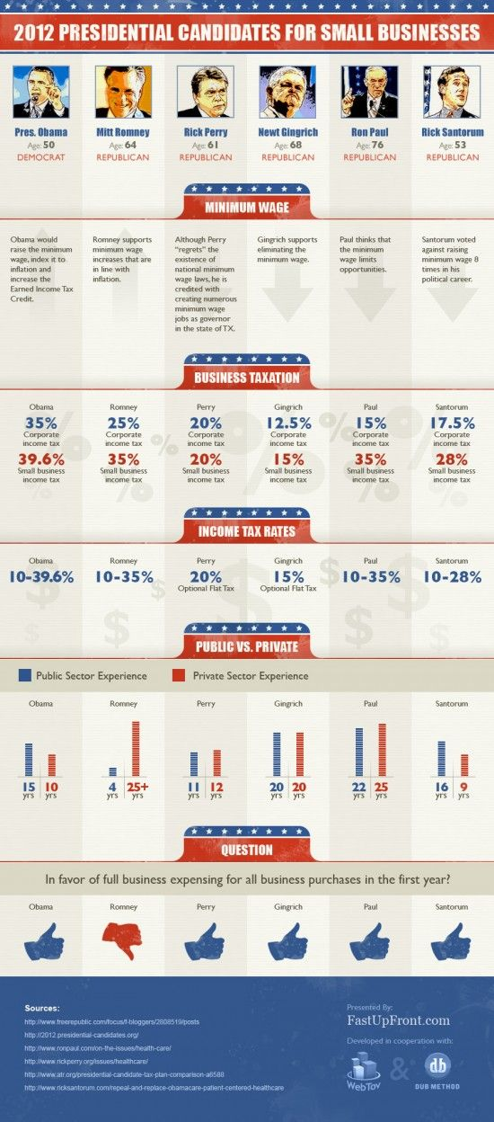 Which 2012 presidential candidate is best for small businesses? A summary of the top 2012 presidential candidates and the main issues related to small businesses including minimum wage, tax rates, business expenses, and more.