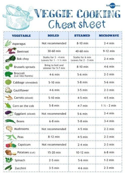 Chuleta de tiempos de cocinado de verduras