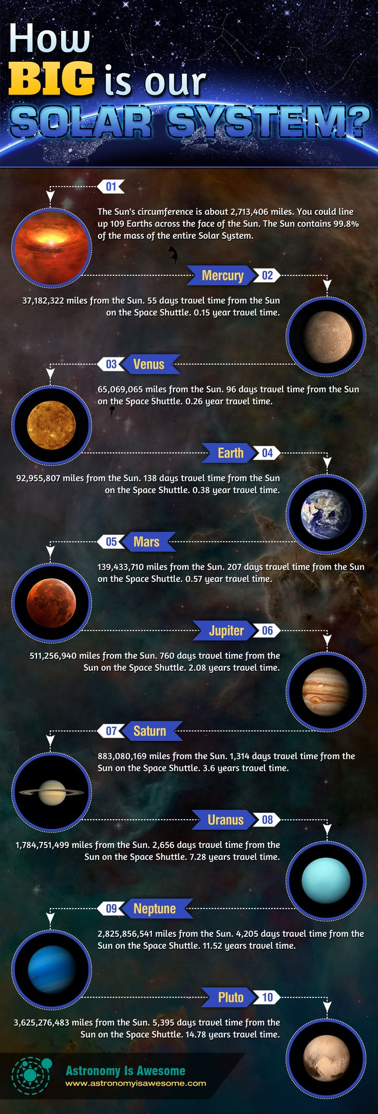 exploring our solar system Our solar system is located in the outward spiral of the milky way galaxy, one of  many galaxies in the universe check out some ideas for exploring the solar.