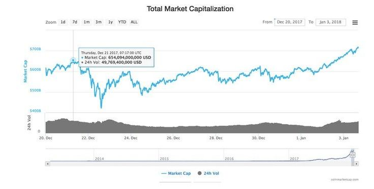 Add up to Crypto Market Cap Hits New All-Time High Over $700 Bln The aggregate market  capitalization of all digital forms of money achieved another unequaled high today finished $700… 📈 #Trading #Bitcoin #Cryptocurrency
