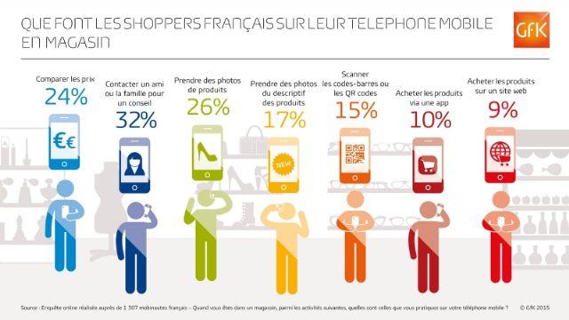 Le #mobile en magasin : quels usages dans le monde et en #France ?