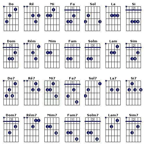 Voici un tableau des accords les plus utilisés en guitare (pour les autres, demandez-moi et je vous les donnerais ;)) Les cordes qui ont une croix, ça veut dire qu'il ne faut pas les jouer dans l'a...