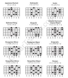 Exotic Guitar Scales are great for adding spice to your lead guitar playing. I wouldn't suggest learning any of the 12 scales shown in this lesson before learning the minor pentatonic scale, …