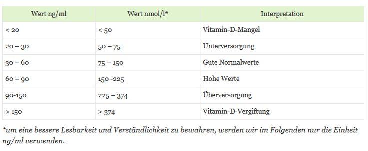 Vitamin D Dosierung | Dr. Schweikart
