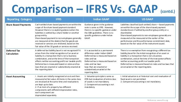 IFRS and ASPE