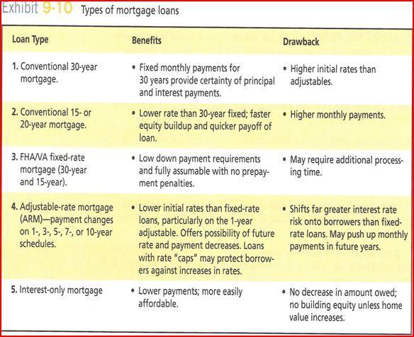 Types of Mortgage Loans - Finance - Pinterest