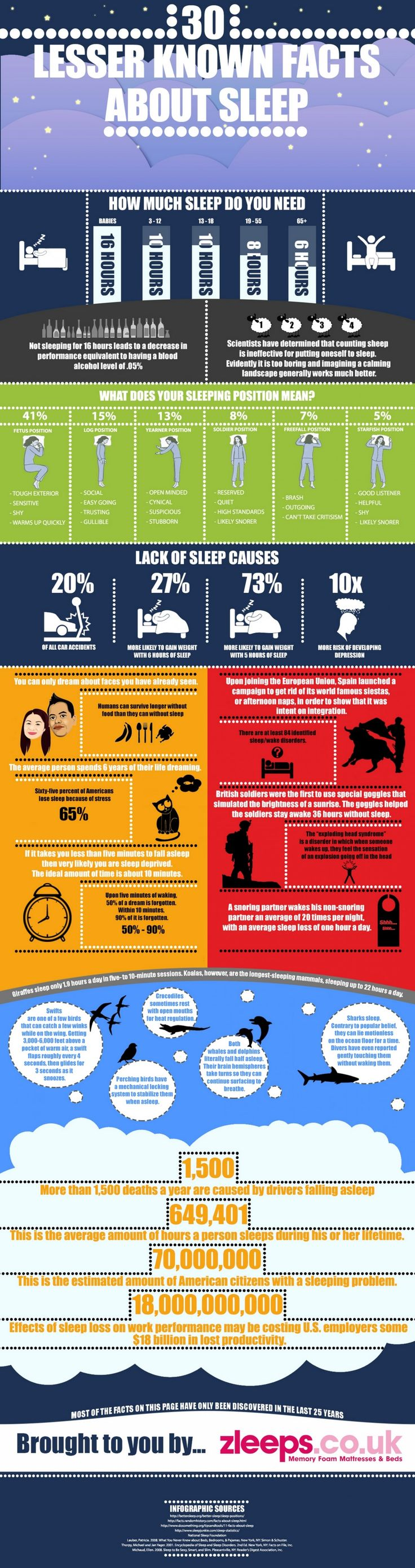 Have you ever wondered what your sleeping position means about you? Do you want to know how much you will sleep in your entire lifetime? Have you ever heard of exploding head syndrome? Zleeps.co.uk, one of the UK's leading memory foam manufacturer's has brought together the 30 most unusual and unknown facts about sleep for your personal reading pleasure. See more at: http://visual.ly/30-lesser-known-facts-about-sleep#sthash.Kcjq7lHK.dpuf