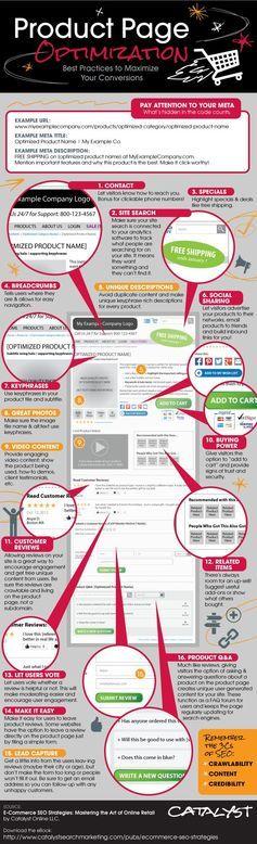 Maximiser vos conversions en optimisant votre page Produit #SEO