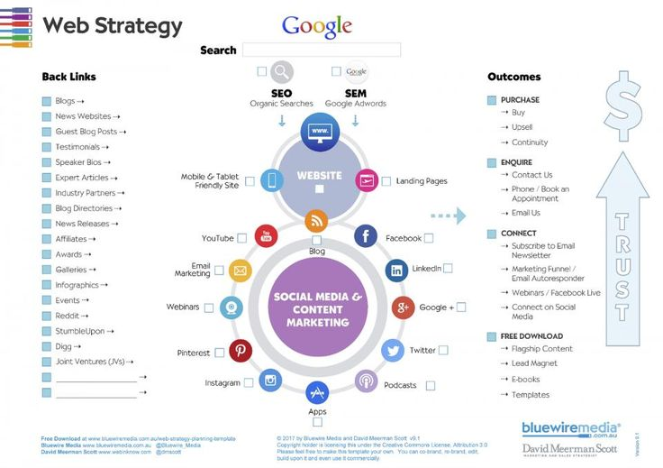 What's Your Marketing Mix?