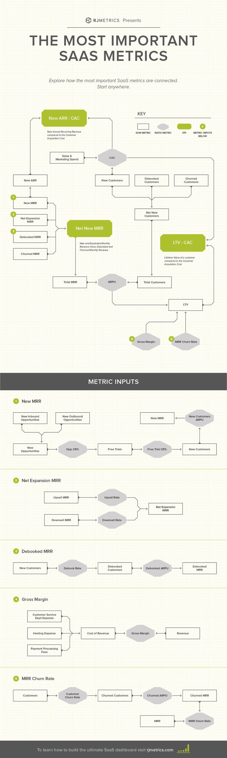 Every Important SaaS Metric in a Single #Infographic - via @rjmetrics blog
