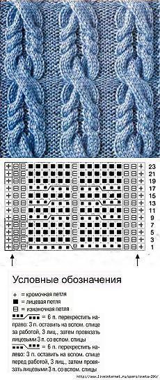 Los patrones con trenzas, tejido de punto.