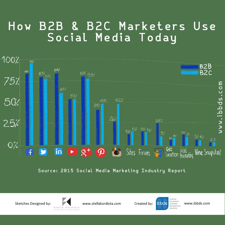 #How #B2B #& #B2C #Marketers #Use #Social #Media #Today #Infographic
