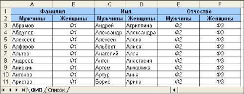 Куклина И.   Создание списков в электронной таблице Microsoft Excel   Газета «Информатика» № 4/2009