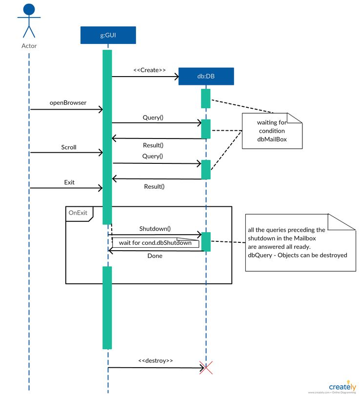What Is Sequence Diagram Manual Guide