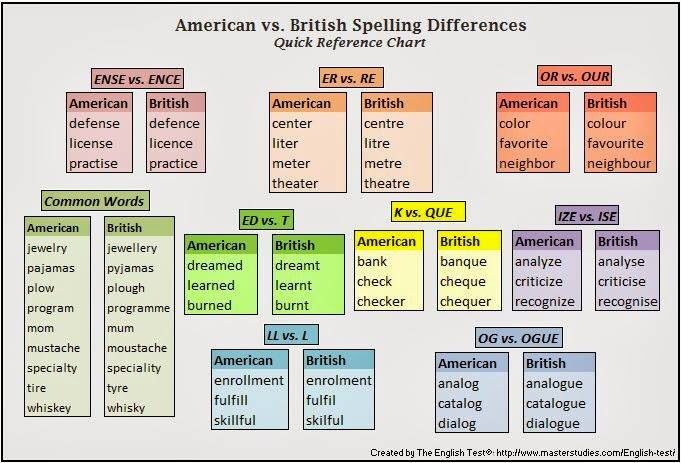 American v British. As an Englishwoman, these spellings drive me up the wall!