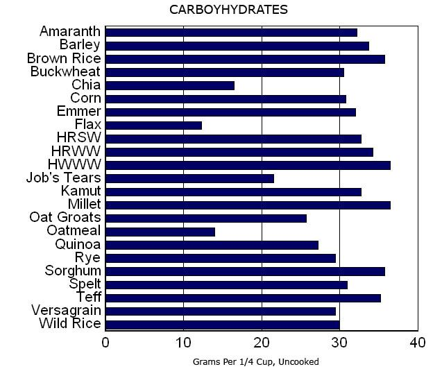Compare calories, carbs, protein, fat and fiber of whole grains