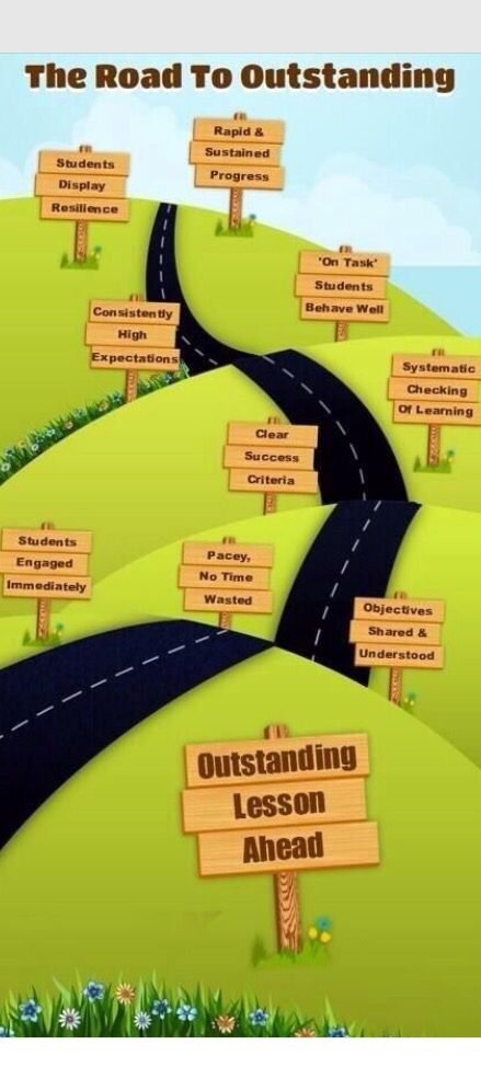 PE/All lessons. This is a great resource for teachers to use and look at regularly. It shows the 'road to success' when teaching. This is how teachers will know their lesson has been successful.