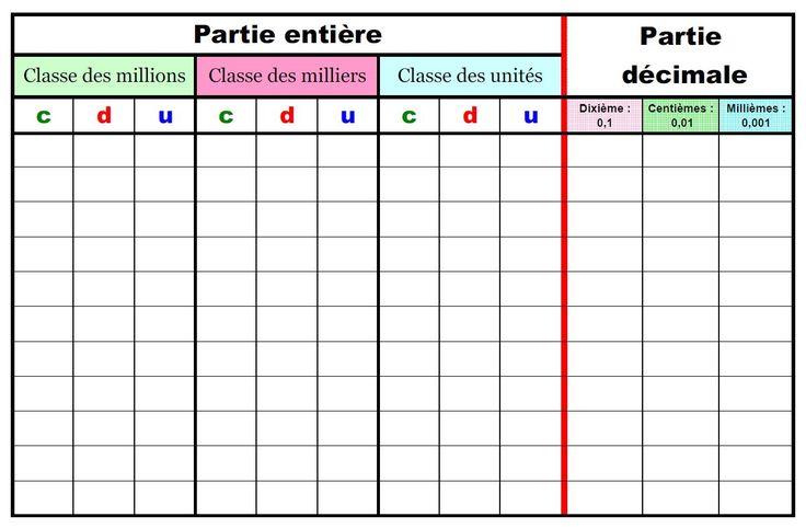 Tableau nombres décimaux, code couleur final