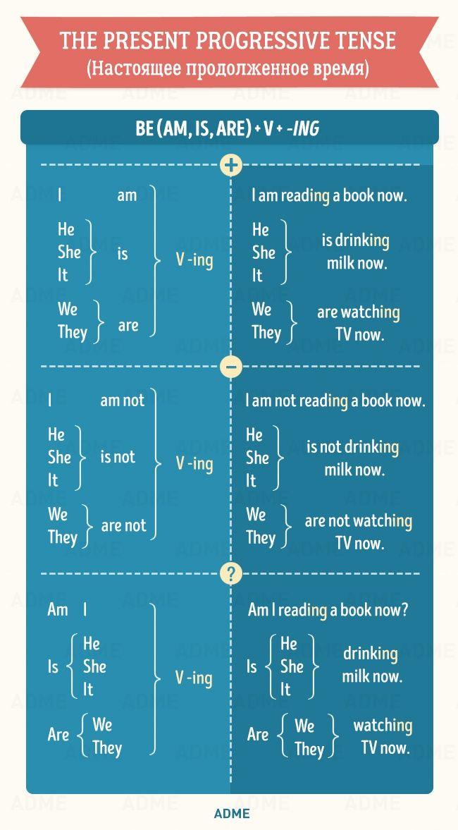 Коллекция полезных таблиц поанглийской грамматике