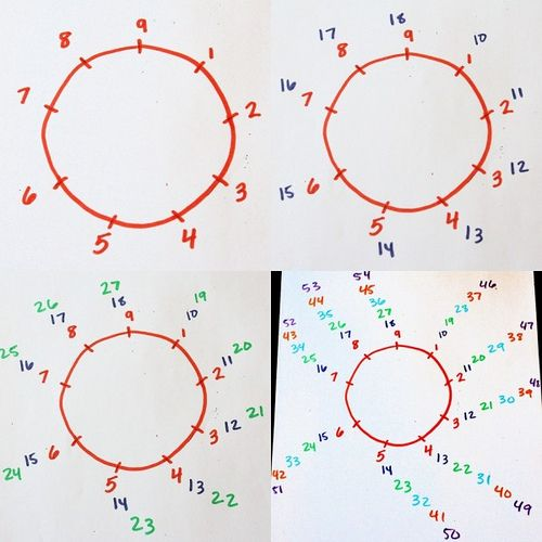 Number Circle kicks Number Line's ass! Vedic 9 Point Circle by freeplaylife, via Flickr: Classroom Math, Living Math, Numbers Circles, Numbers Line, Math Ideas, Homeschool Math, Math Mondays, Easy Math, Circles Kicks