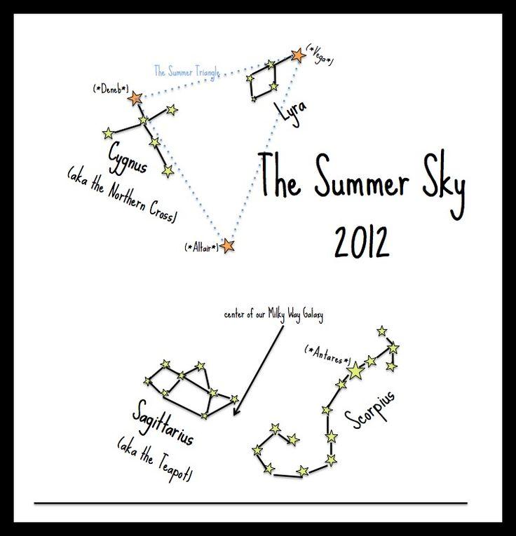 Constellation worksheets for preschool