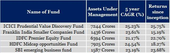 Top/Best 5 Small Cap and Mid Cap mutual funds in India #midcapmutualfunds #smallcapmutualfunds