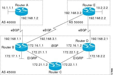 Configuring BGP Neighbor Session Options  [Networking Software (IOS & NX-OS)] - Cisco Systems