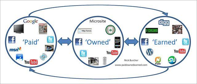 Paid, Owned, Earned Media: Earnedmedia Paidmedia, Changing Paid, Marketing, Social Media, Paid Earned Owned, Socialmedia, Medium