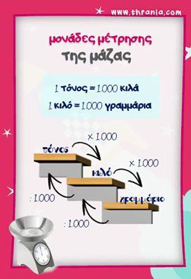 Νέα εκπαιδευτική αφίσα! Μαθηματικά: ''Μονάδες μέτρησης της μάζας'' http://www.thrania.com/… και θεωρία !