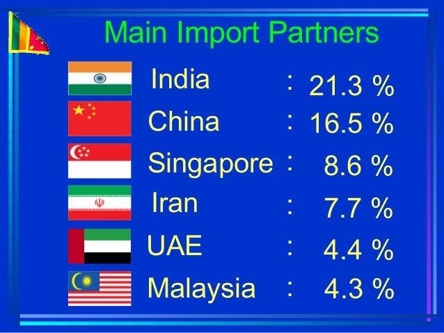 Three major imports of Sri Lanka | Import Export | Sri Lanka