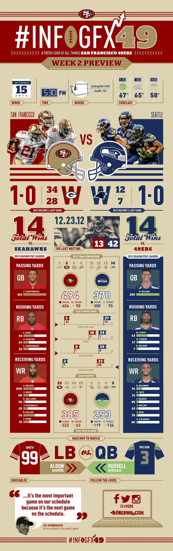 Infographic: 49ers vs. Seahawks Preview      www.hotjerseysstore.com