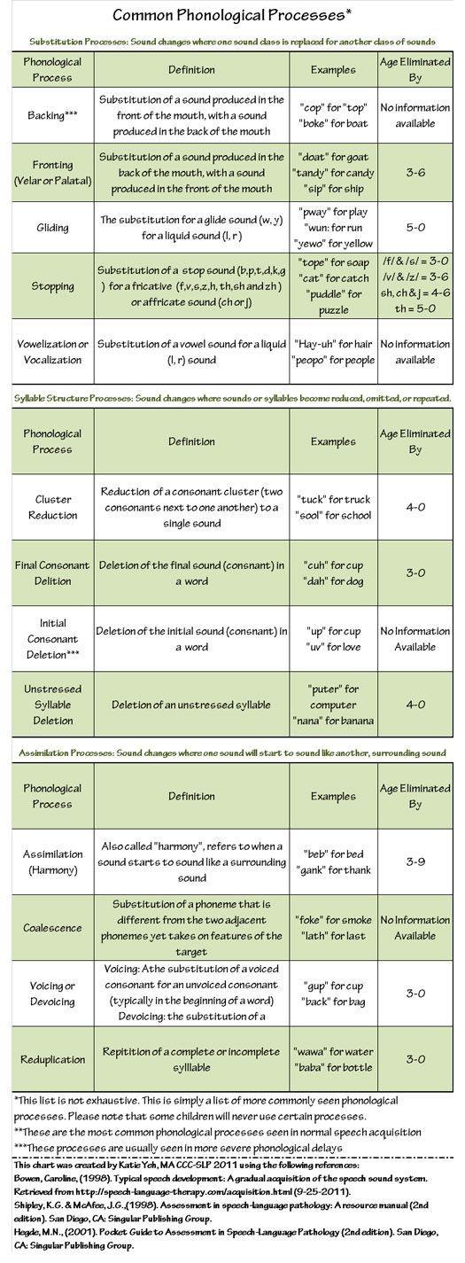 Phonological development in children